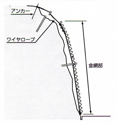 覆式落石防止網