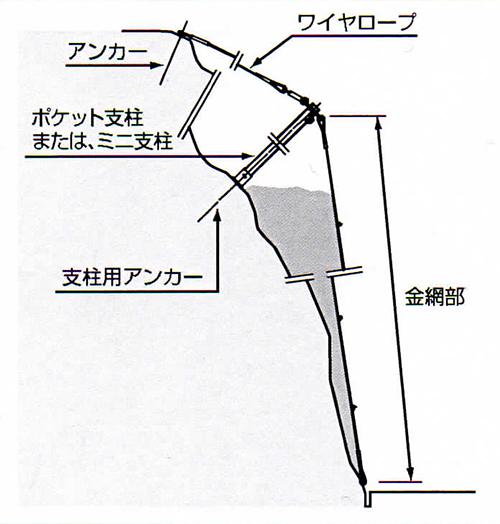 ポケット式落石防止網